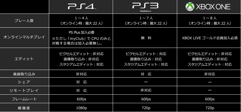 pes 2015 resolution fps detail PES 2015 بر روی PS4 به صورت 1080p/60FPS و بر روی Xbox One به صورت 720p/60FPS اجرا می شود