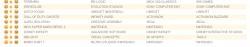 Untitled10 250x47 آمار فروش این هفته بازی ها در انگلستان منتشر شد| GTA V پر فروش ترین بازی تاریخ انگلستان شد
