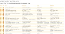 Untitled11 250x131 آمار فروش این هفته بازی ها در انگلستان منتشر شد| GTA V پر فروش ترین بازی تاریخ انگلستان شد