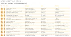 Untitled12 250x132 آمار فروش این هفته بازی ها در انگلستان منتشر شد| GTA V پر فروش ترین بازی تاریخ انگلستان شد