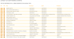 Untitled13 250x131 آمار فروش این هفته بازی ها در انگلستان منتشر شد| GTA V پر فروش ترین بازی تاریخ انگلستان شد