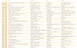 Untitled14 250x157 آمار فروش این هفته بازی ها در انگلستان منتشر شد| GTA V پر فروش ترین بازی تاریخ انگلستان شد