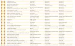 Untitled15 250x154 آمار فروش این هفته بازی ها در انگلستان منتشر شد| GTA V پر فروش ترین بازی تاریخ انگلستان شد
