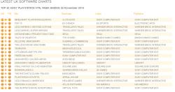 Untitled16 250x132 آمار فروش این هفته بازی ها در انگلستان منتشر شد| GTA V پر فروش ترین بازی تاریخ انگلستان شد