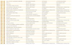 g 250x159 آمار فروش این هفته بازی ها در انگلستان منتشر شد| GTA V پر فروش ترین بازی تاریخ انگلستان شد