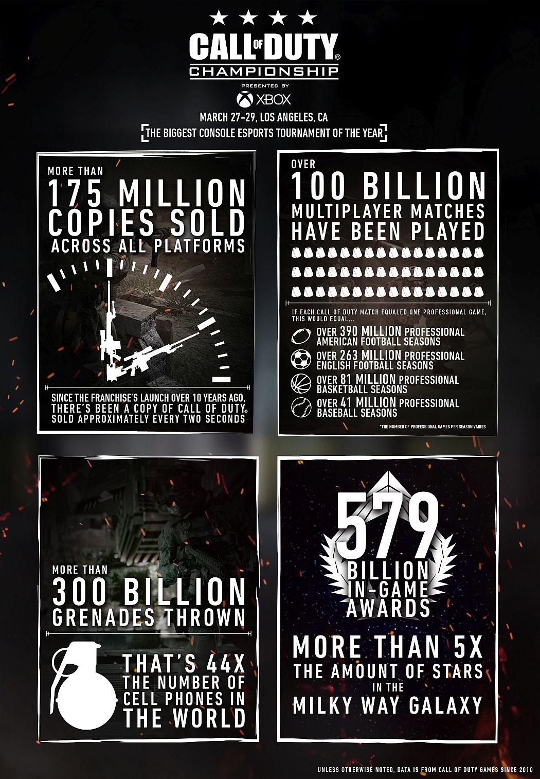 CoD Champs Infographic FINAL رکوردی جدید برای Call of Duty | حدود ۱۷۵ میلیون نسخه فروش برای این فرانچایز ثبت شد