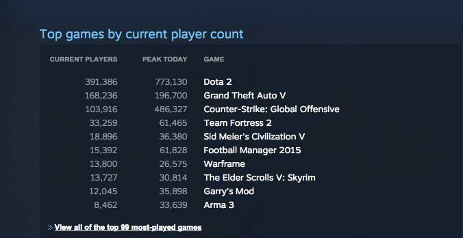 gta_5_steam_charts