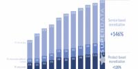 درآمدزایی بازیهای رایگان رایانههای شخصی از سال ۲۰۱۲ تا کنون، دوبرابر شده است