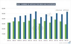 مقایسه میزان مقالات PS و Xbox در ماه های مختلف