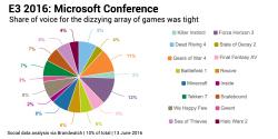 [تصویر:  Most-mentioned-game-pie-microsoft-250x125.png]