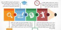 دانلود مقالات ISI با ترجمه فارسی