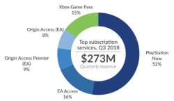 درآمد ۳ برابری سرویس PlayStation Now در مقایسه با Xbox Game Pass