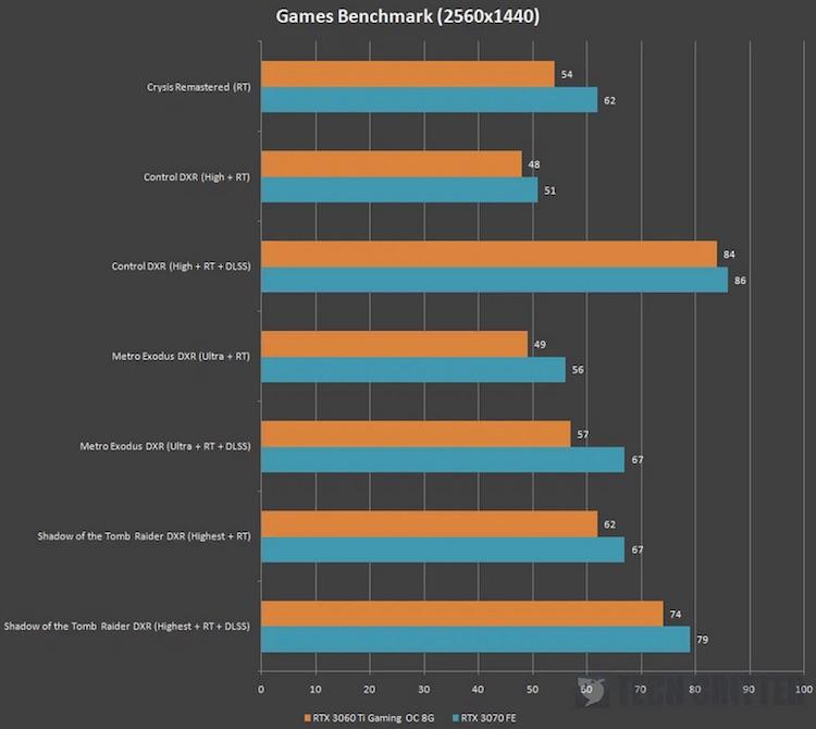 RTX 3060 Ti Gaming OC 8G