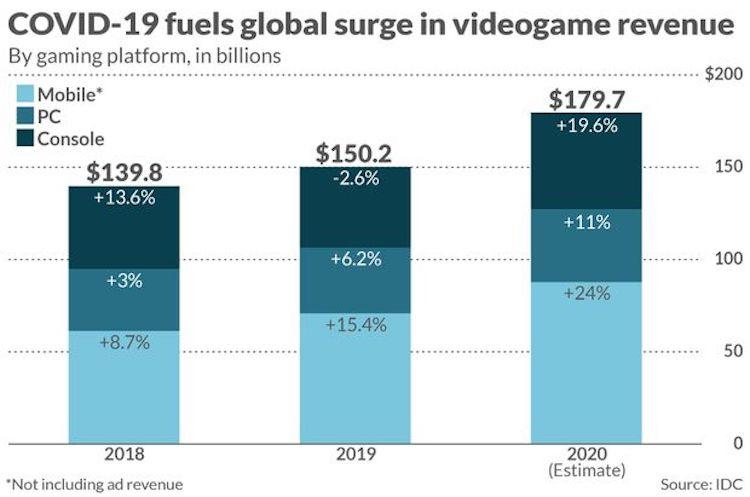 تاثیر بیماری کرونا روی صنعت بازی های ویدیویی